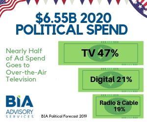 BIA Forecast Local Political 2020 Aug 2019