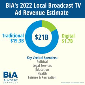 2022 Local Broadcast TV Ad Revenue Estimate