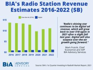 Radio Station Revenue 2016-2022